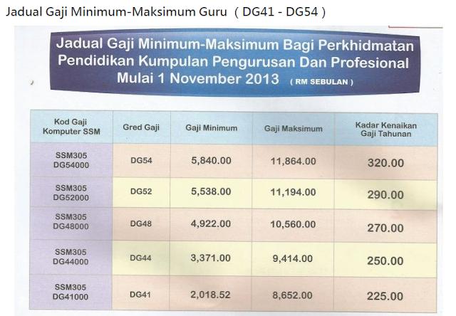 Jadual Gaji Minimum Maksimum Guru Gred Dg29 Hingga Dg54 Terkini Info Inspirasi Resepi