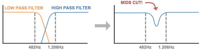 Big Muff mids scoop schematic