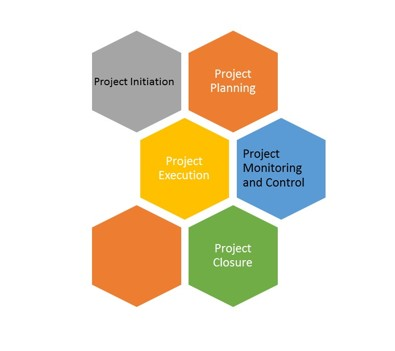 Project Planning, Six Sigma Tutorial and Material, Six Sigma Learning, Six Sigma Live