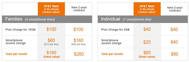 best smartphone plans