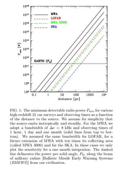 Additional info about detectable radio leakage from exoplanets wrt Earth (Source: https://arxiv.org/abs/astro-ph/0610377v2)