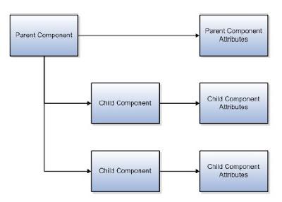 hdl3 - Basics of HCM Data Loader in Fusion