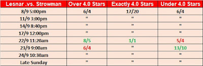 Wrestling Observer Star Ratings Over/Under Betting Brock Lesnar .vs. Braun Strowman At No Mercy 2017