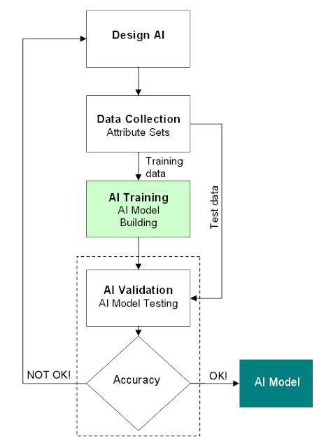 AI machine learning model development process