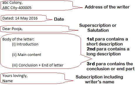 Format for writing Informal Letters with example « Study Rankers - sample informal letter format