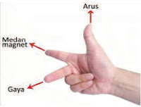 Tangan Gaya Lorentz