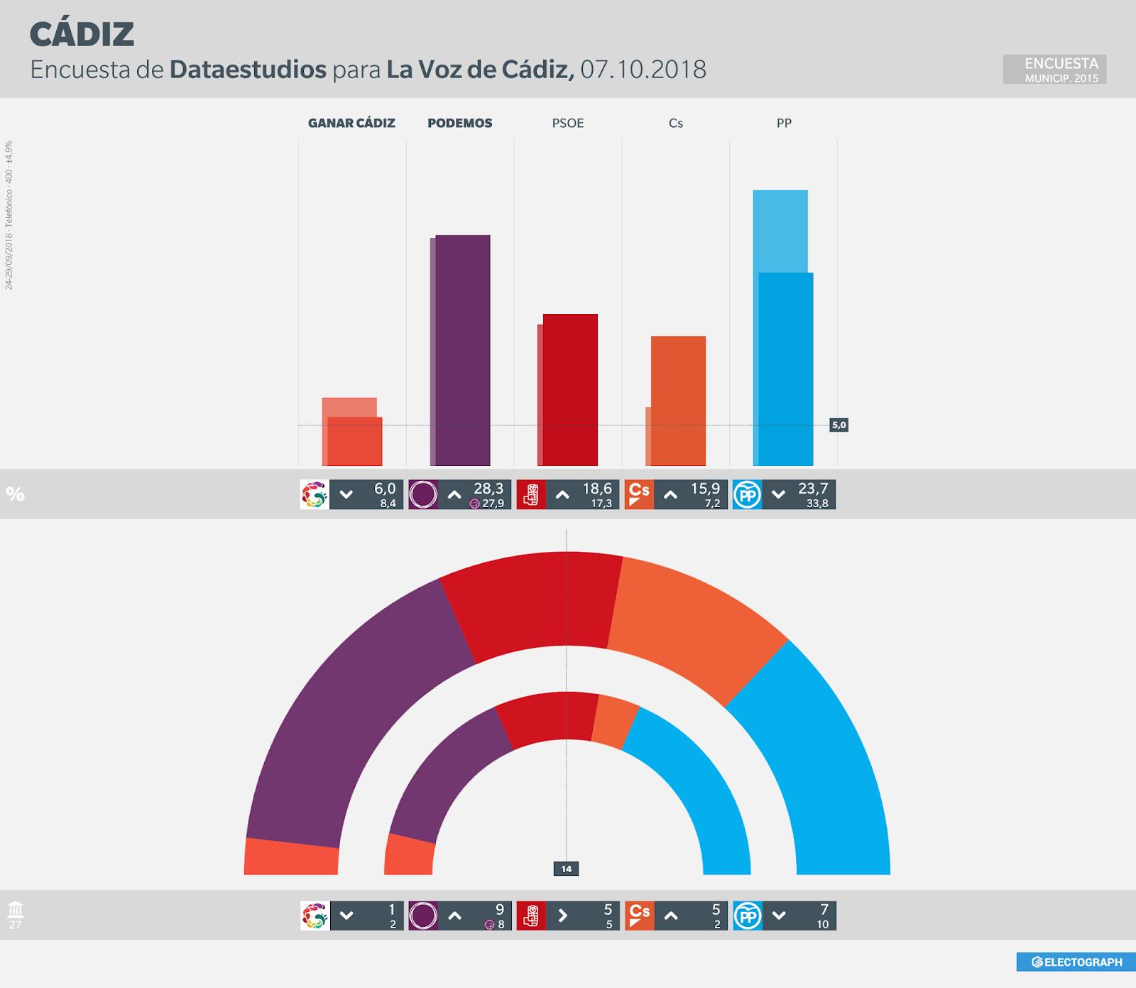 Gráfico de la encuesta para elecciones municipales en Cádiz realizada por Dataestudios para La Voz de Cádiz en septiembre de 2018