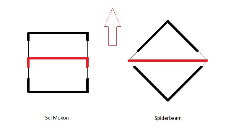 Lightweight beam antennas: Moxon vs Spiderbeam | QRPblog
