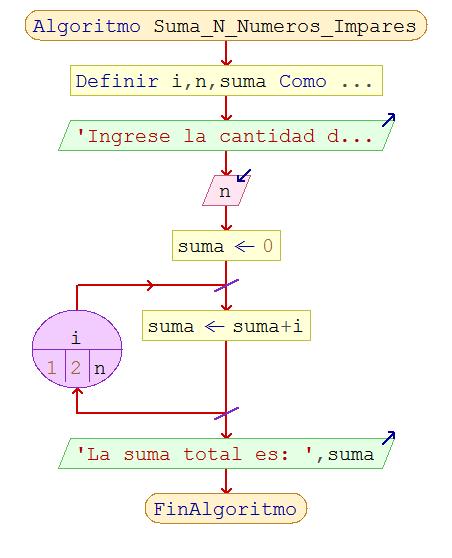 25 algoritmos ejercicios estructuras repetitivas pseint diagrama de flujo ccuart Gallery