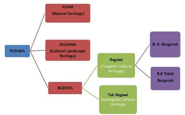 jenis heritage