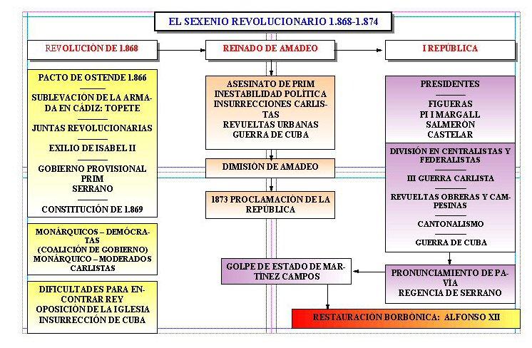 Muñecos Hechos De Papel Muestran Diversidad De Ecuador: GH Martínez Montañés: ESQUEMAS DEL SEXENIO REVOLUCIONARIO