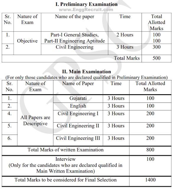 Gujarat Engineering Services Recruitment 2018