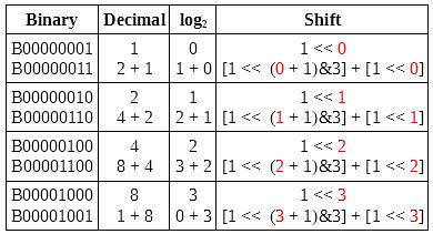 Unipolar Stepper Motor Half Drive Maths