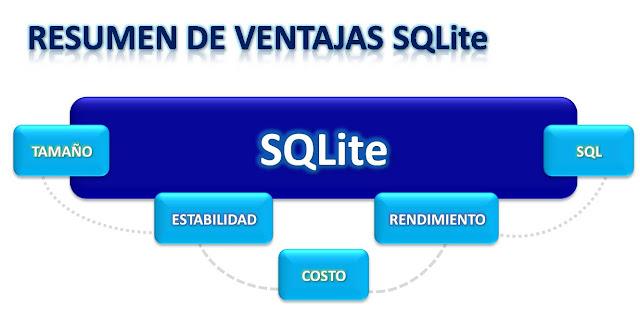 Ventajas de SQLite