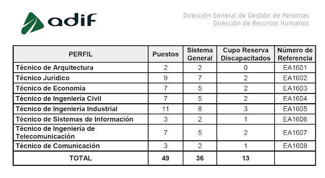 http://www.adif.es/es_ES/conoceradif/oferta_de_empleo_publico/doc/BASES_CONVOCATORIA_OEP2016_EA.pdf