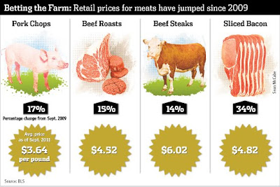 The Change in the Cost of Meat, Since 2009