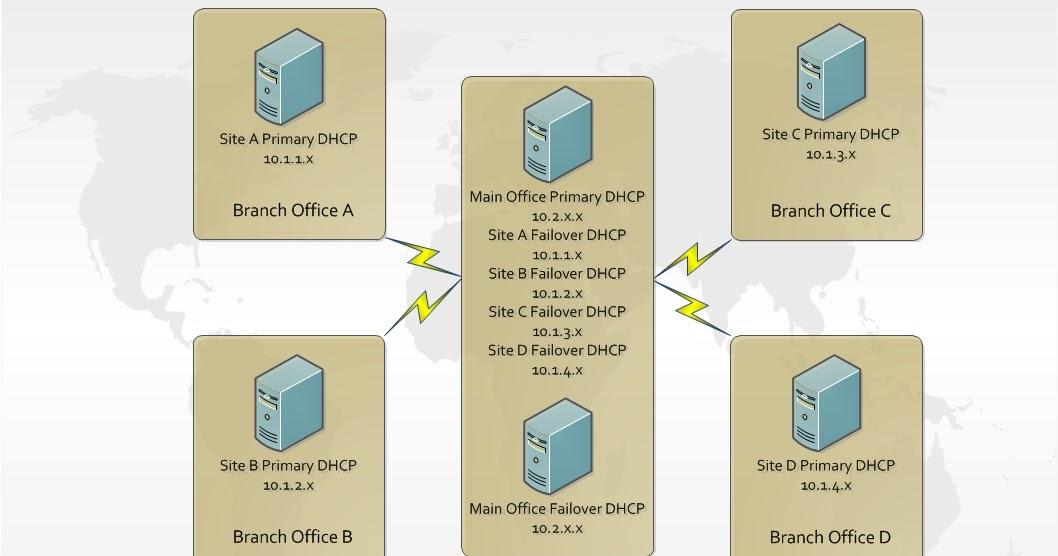 dhcp 2012 replicate relationship questions