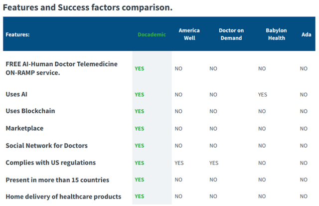 Docademic comparison with America Well, Doctor on Demand, Ada and Babylon Health