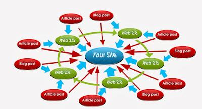 Manfaat dan Membuat Blog Dummy Untuk SEO