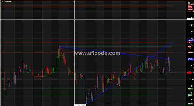 Chart Pattern Recognition Support Resistance
