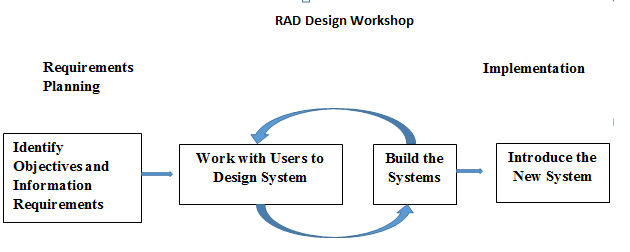 3 main stages RAD method