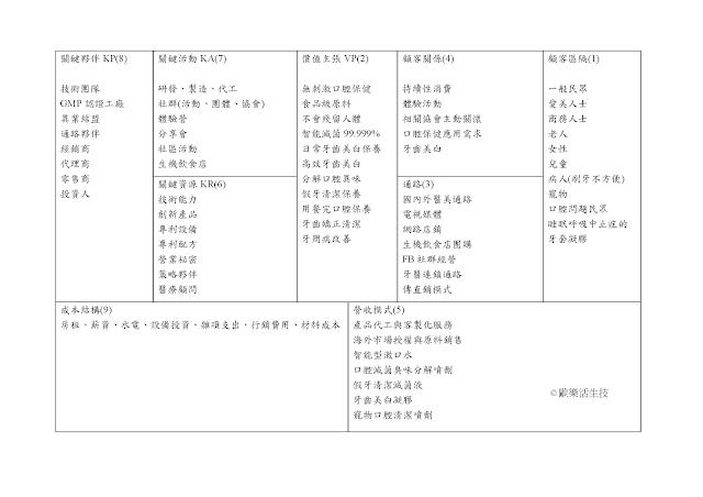 歐樂活生技商業模式圖