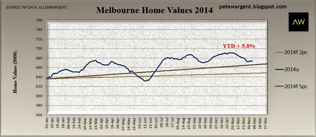 Melbourne home values 2014
