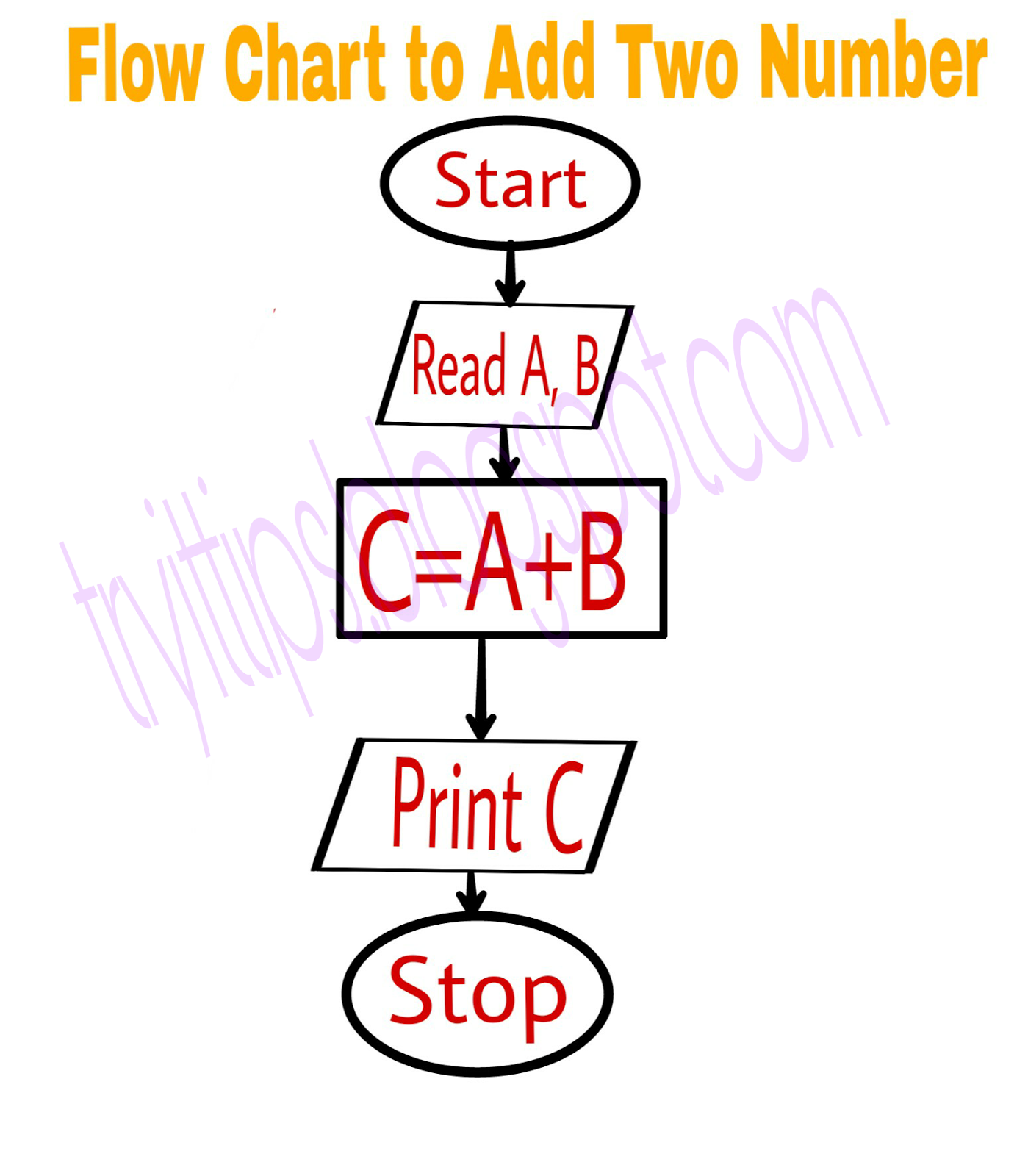 Flow chart and symbols using in programming languages in hindi example 1 draw a flow chart to add two numbers biocorpaavc