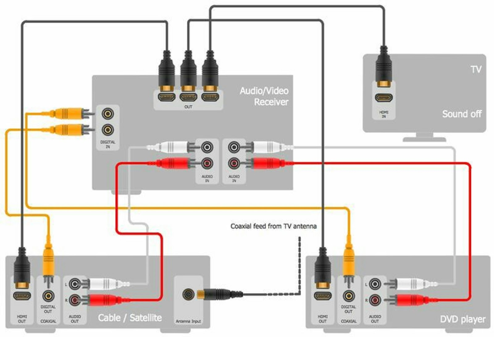 hdmi surround sound wiring diagram electrical and electronics engineering home surround system     electrical and electronics engineering