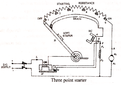 electrical topics: Types of Dc Machine Starter