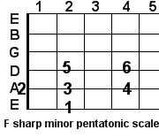 F sharp minor pentatonic guitar scale