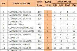 Ranking / Peringkat Sekolah Kabupaten Bantul Per Mata Pelajaran Berdasarkan Nilai UNBK 2018