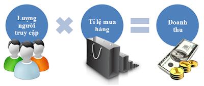 Tăng doanh số bán hàng kinh doanh online