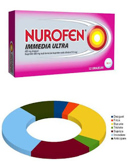Pareri Forumuri NUROFEN Immedia Ultra 400 mg drajeuri