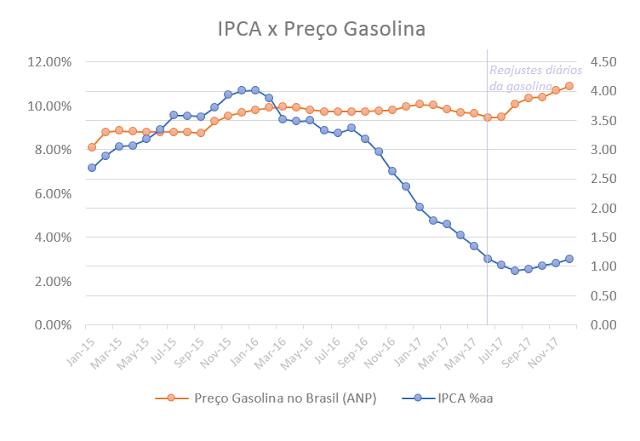 IPCA, Preço da Gasolina e a grande tacada da Petrobras