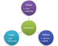 Resultado de imagen de ethos logos pathos images