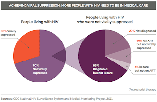 ACHIEVING VIRAL SUPPRESSION: MORE PEOPLE WITH HIV NEED TO BE IN MEDICAL CARE