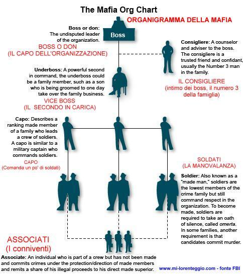 La mafia siciliana: Organigramma Mafia