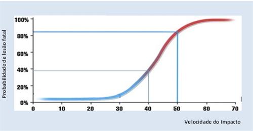Probabilidade de lesão fatal