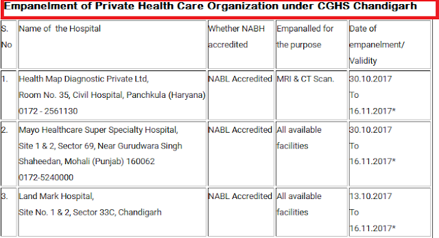 empanelment-of-private-health-care-organization-under-cghs-chandigarh-paramnews