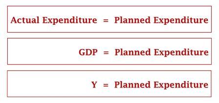 Ekuilibrium tercapai ketika GDP = Y = Planned Expenditure - www.ajarekonomi.com