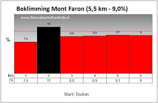 Beklimming Mont Faron