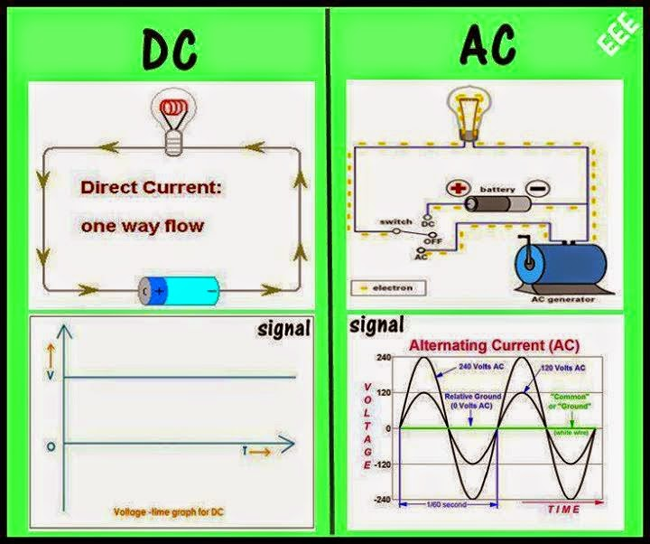 12v Solar System Wiring Diagram Fiction Vs Nonfiction Venn Dc Vs. Ac - Eee Community
