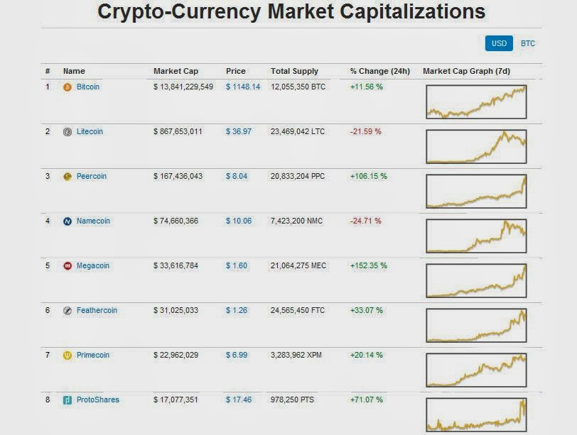 cryptocurrency charts comparison - Heartimpulsar