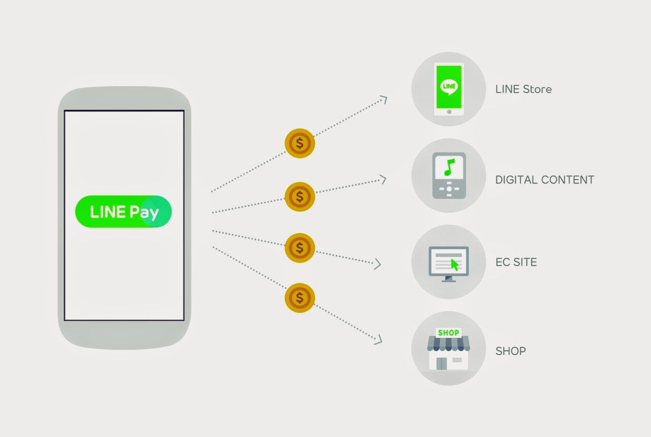 LINE Pay - how it works?