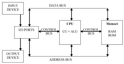 Sistem fungsi dan struktur keluaran masukan sistem komputer struktur dan fungsi komputer ccuart Image collections