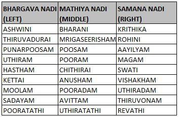 Matchmaking volgens Nakshatra