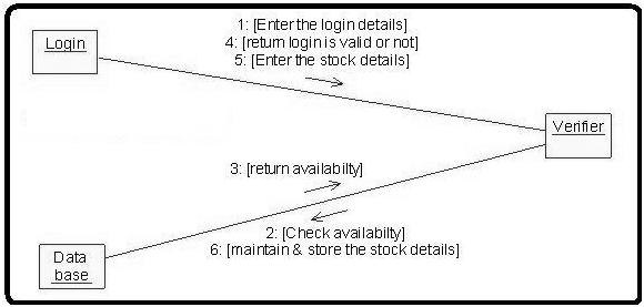 UML Diagrams for Stock Maintenance | Programs and Notes ...