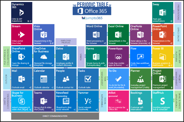 Office 365 Resources Infographic The Periodic Table Of Office 365