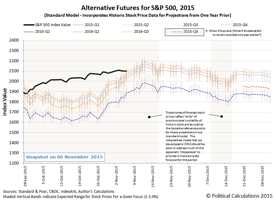 Alternative Futures - S&P 500 - 2015Q4 - Standard Model - Snapshot on 2015-11-06